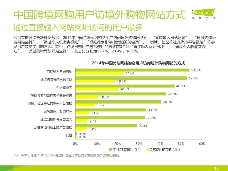 iResearch-2015年中国跨境网络购物用户研究报告简版_013