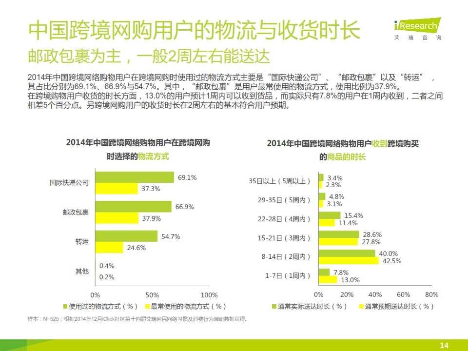 iResearch-2015年中国跨境网络购物用户研究报告简版_014