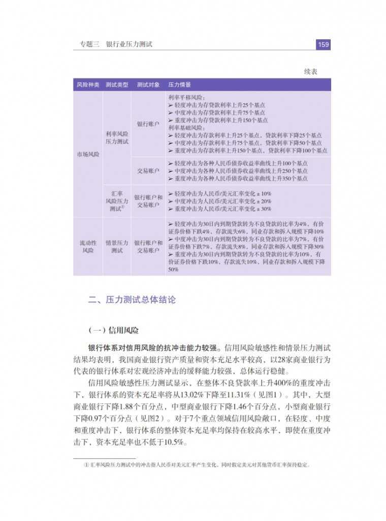 中国人民银行:2015年中国金融稳定报告_168