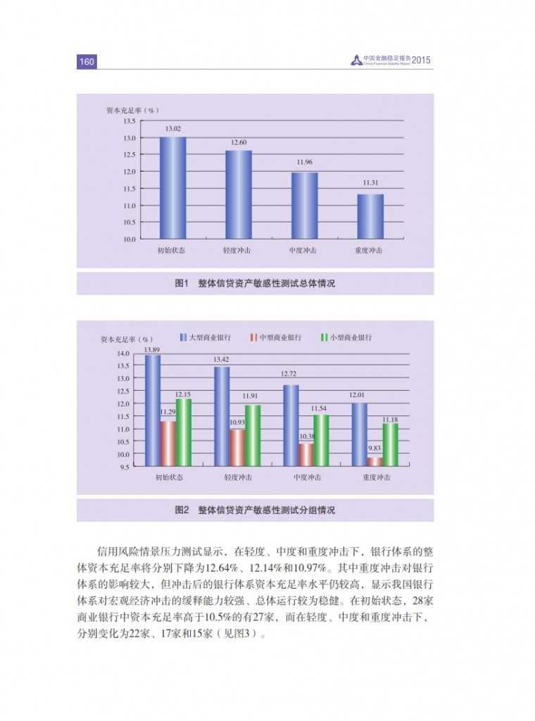 中国人民银行:2015年中国金融稳定报告_169