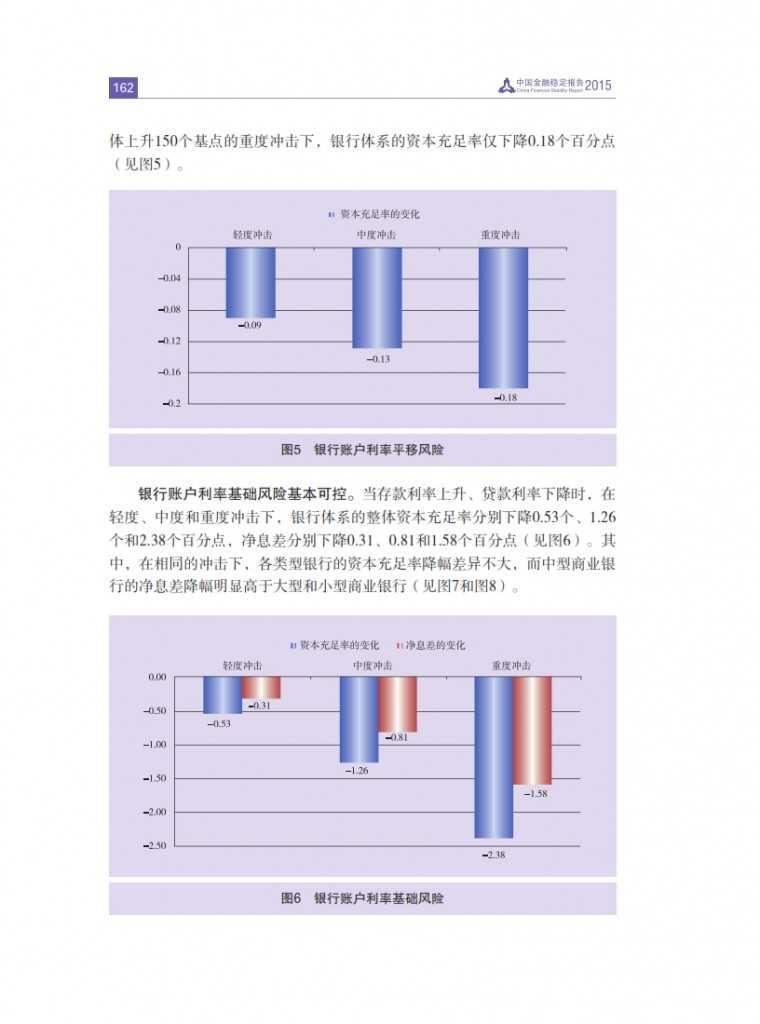中国人民银行:2015年中国金融稳定报告_171