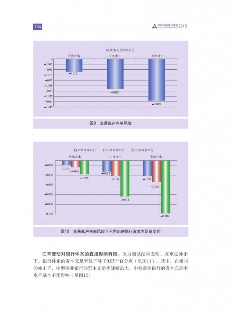 中国人民银行:2015年中国金融稳定报告_173