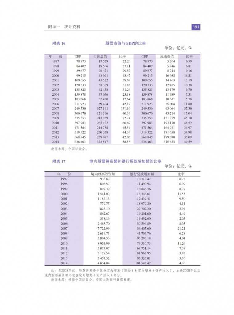 中国人民银行:2015年中国金融稳定报告_200