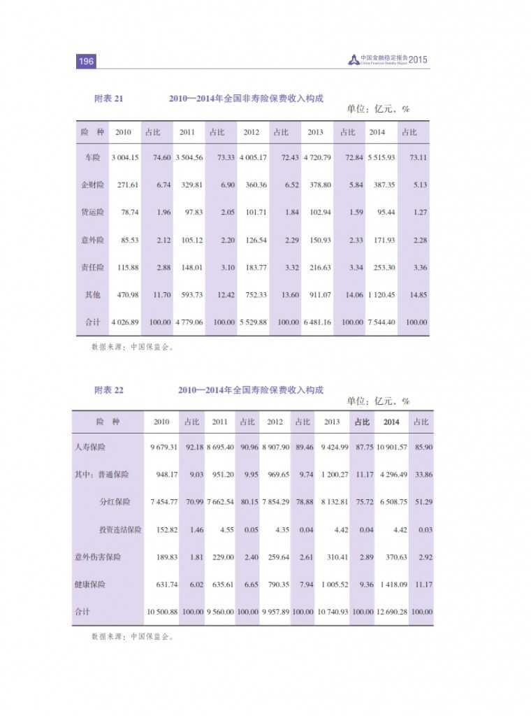 中国人民银行:2015年中国金融稳定报告_205