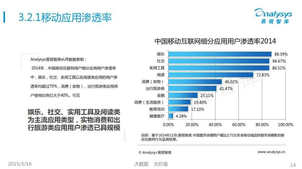 中國移動互聯網用戶行為統計報告2015_014