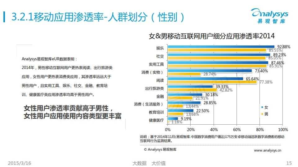 中国移动互联网用户行为统计报告2015_015