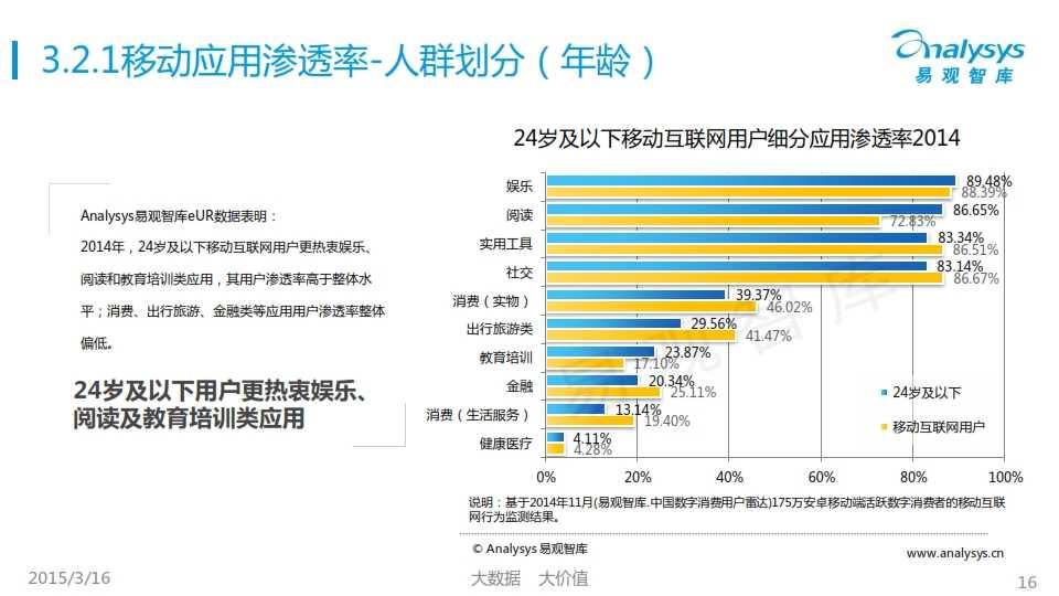 中國移動互聯網用戶行為統計報告2015_016