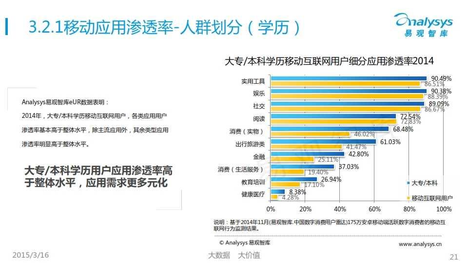 中國移動互聯網用戶行為統計報告2015_021