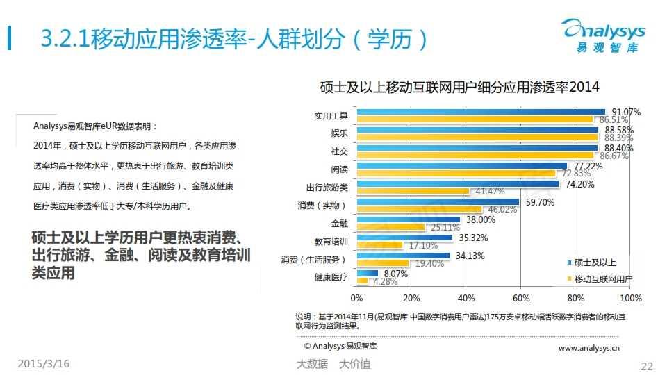 中國移動互聯網用戶行為統計報告2015_022