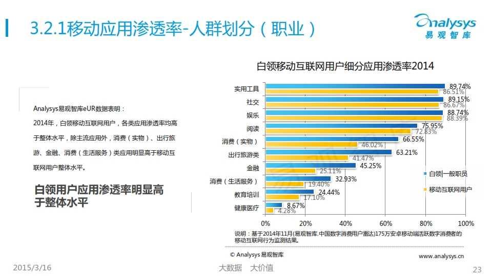 中國移動互聯網用戶行為統計報告2015_023