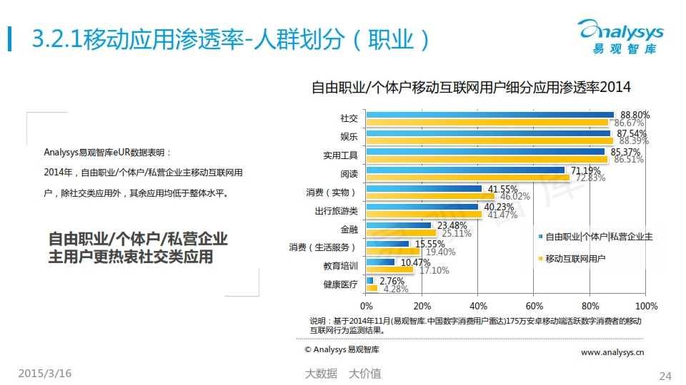 中国移动互联网用户行为统计报告2015_024