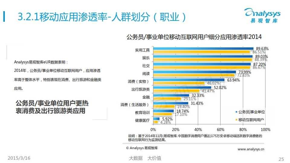 中國移動互聯網用戶行為統計報告2015_025
