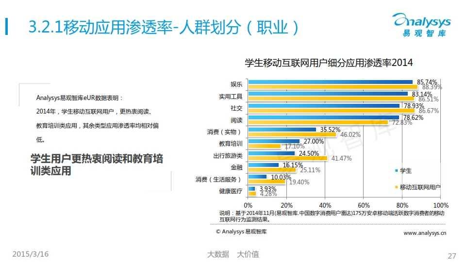 中國移動互聯網用戶行為統計報告2015_027