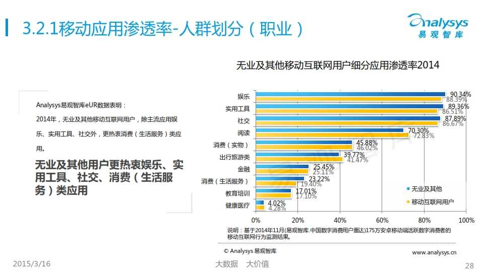 中国移动互联网用户行为统计报告2015_028