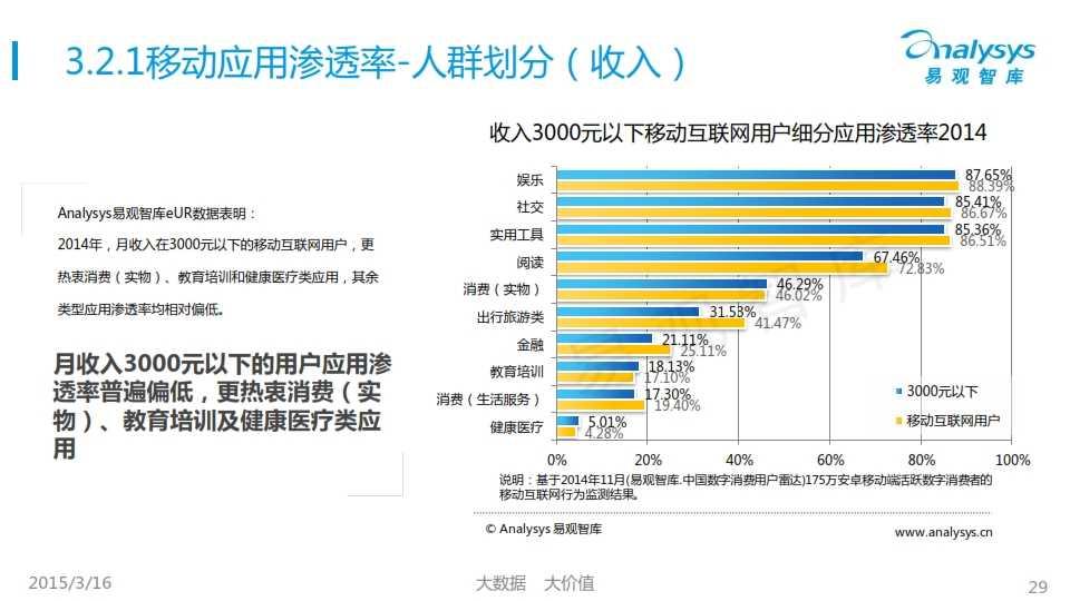 中國移動互聯網用戶行為統計報告2015_029
