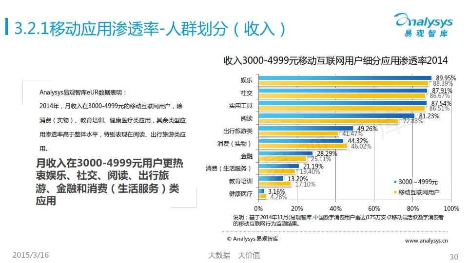 中国移动互联网用户行为统计报告2015_030