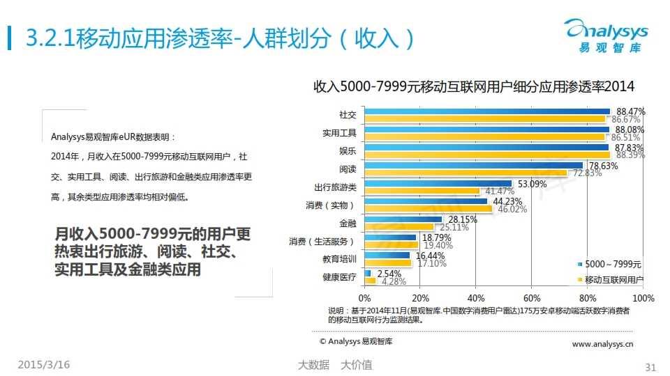 中国移动互联网用户行为统计报告2015_031