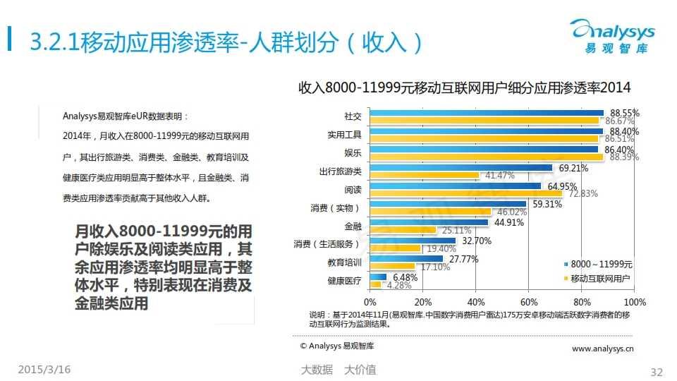 中國移動互聯網用戶行為統計報告2015_032
