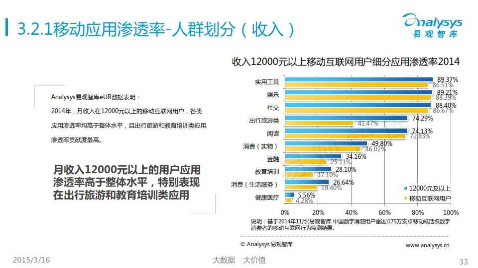 中国移动互联网用户行为统计报告2015_033