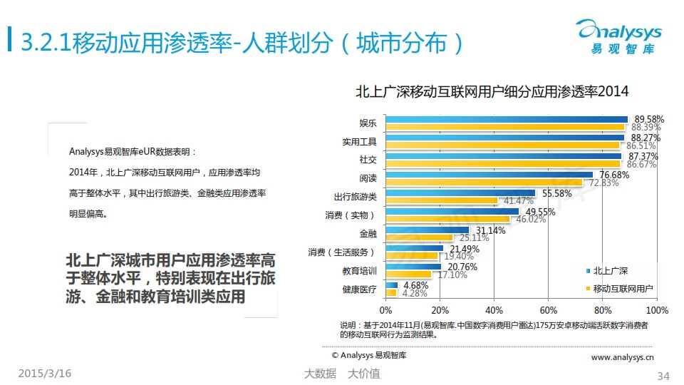 中国移动互联网用户行为统计报告2015_034