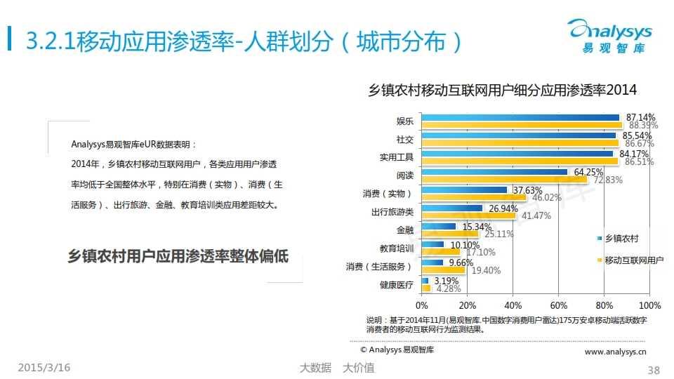 中國移動互聯網用戶行為統計報告2015_038