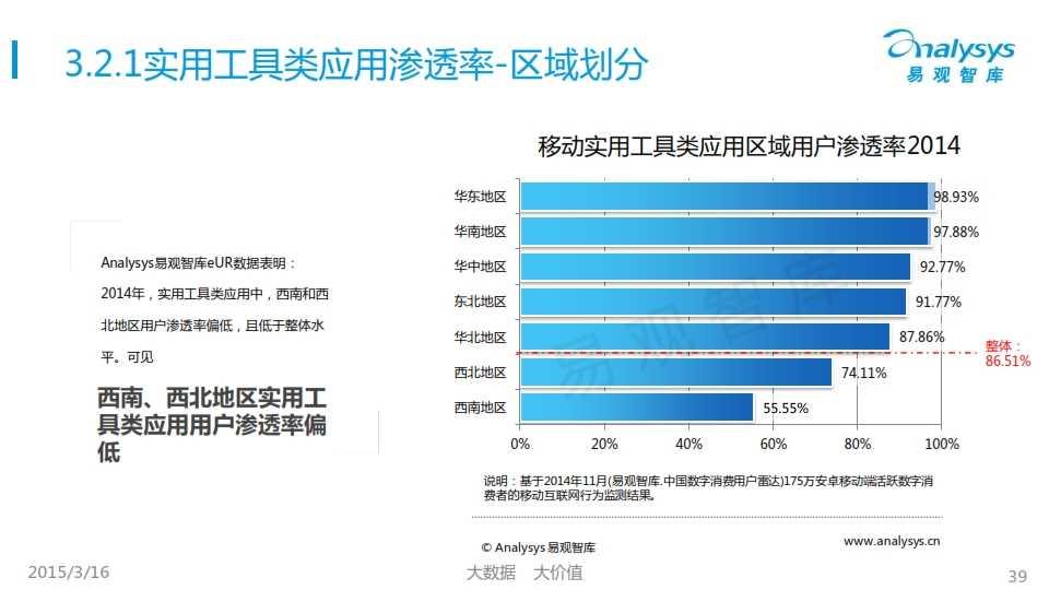 中国移动互联网用户行为统计报告2015_039