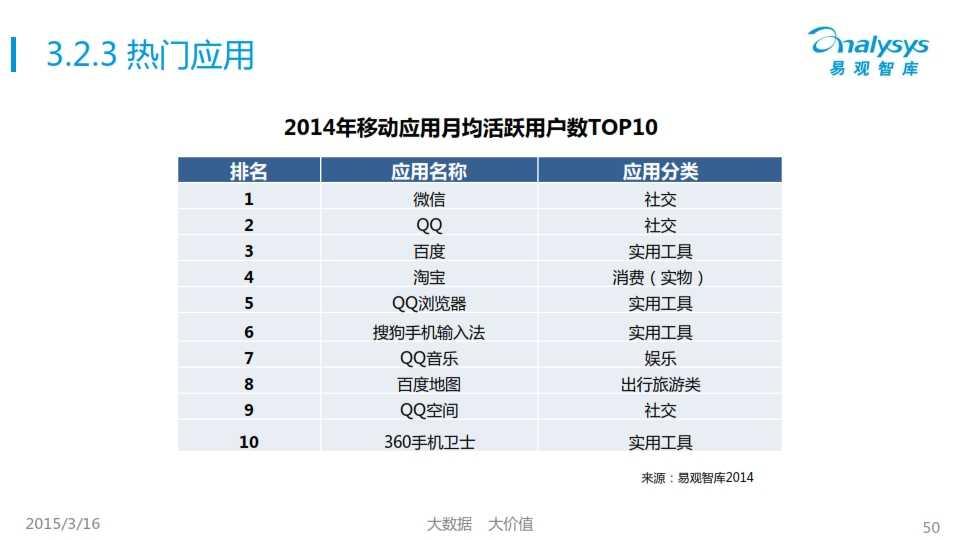 中國移動互聯網用戶行為統計報告2015_050