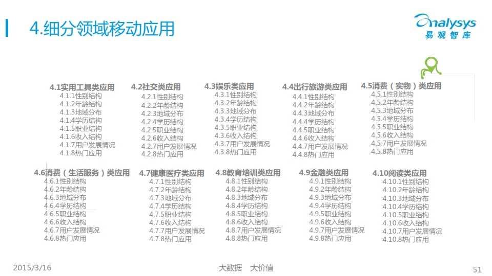 中国移动互联网用户行为统计报告2015_051