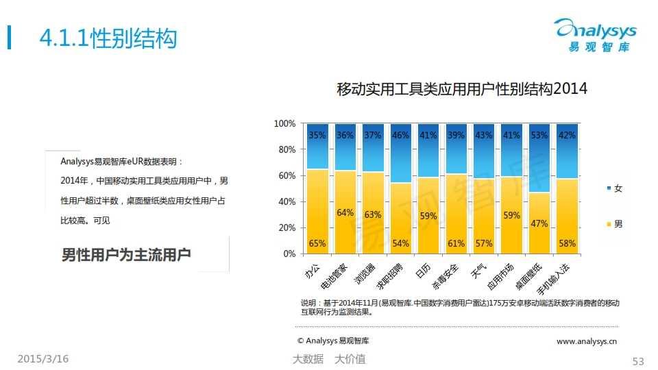 中國移動互聯網用戶行為統計報告2015_053