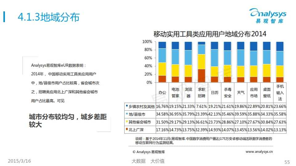 中國移動互聯網用戶行為統計報告2015_055