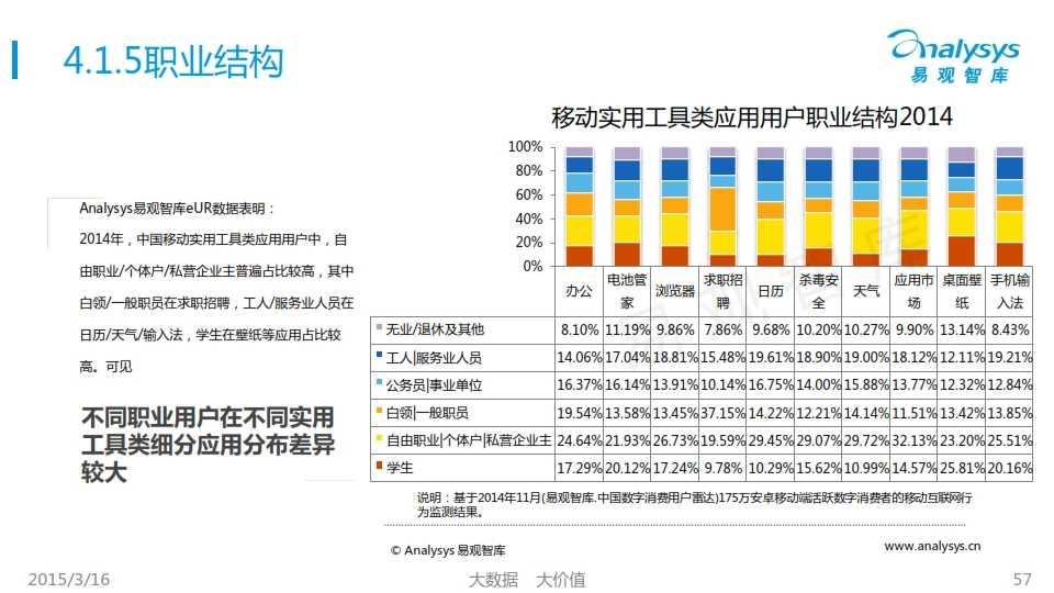 中国移动互联网用户行为统计报告2015_057
