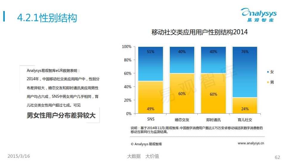 中国移动互联网用户行为统计报告2015_062