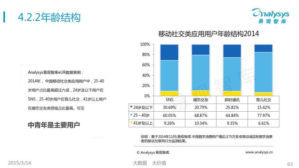 中國移動互聯網用戶行為統計報告2015_063