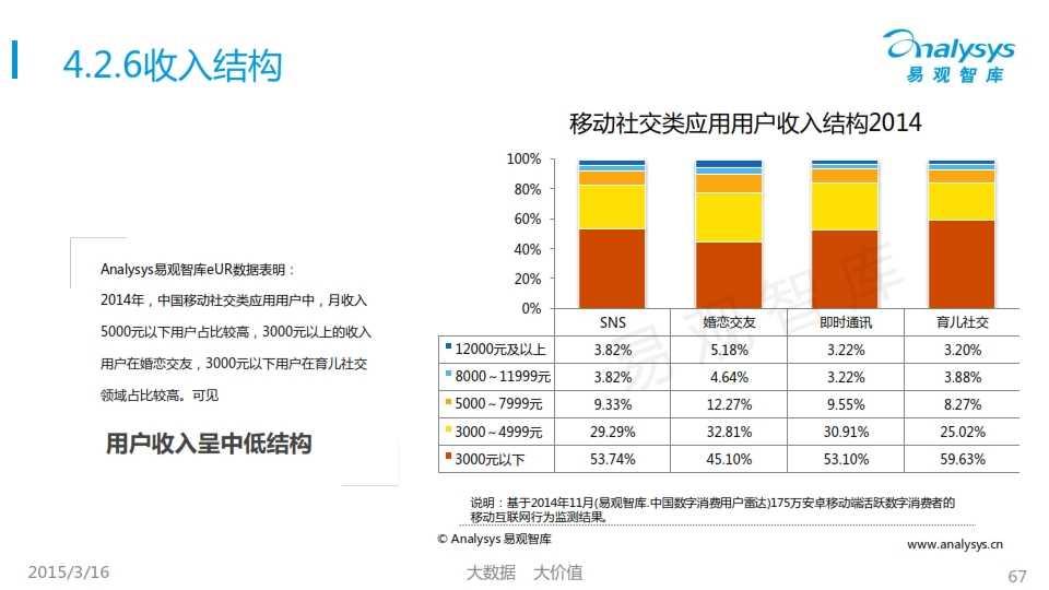 中國移動互聯網用戶行為統計報告2015_067