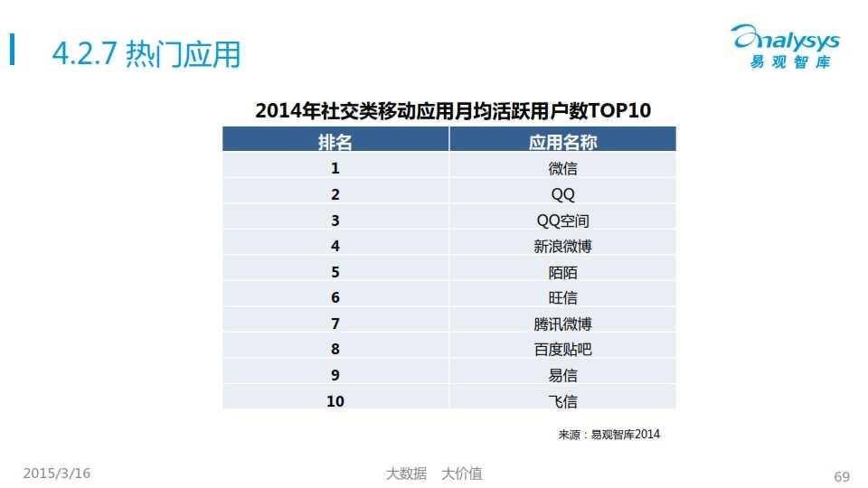 中國移動互聯網用戶行為統計報告2015_069