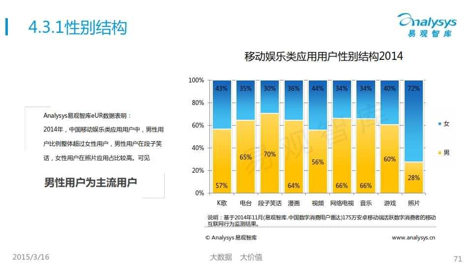 中国移动互联网用户行为统计报告2015_071