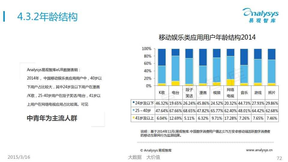 中国移动互联网用户行为统计报告2015_072
