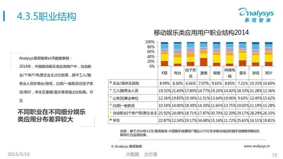 中国移动互联网用户行为统计报告2015_075