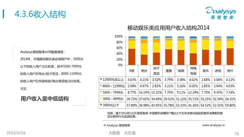 中国移动互联网用户行为统计报告2015_076