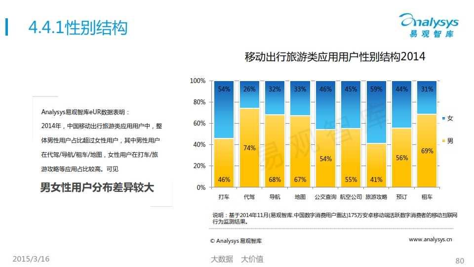 中国移动互联网用户行为统计报告2015_080