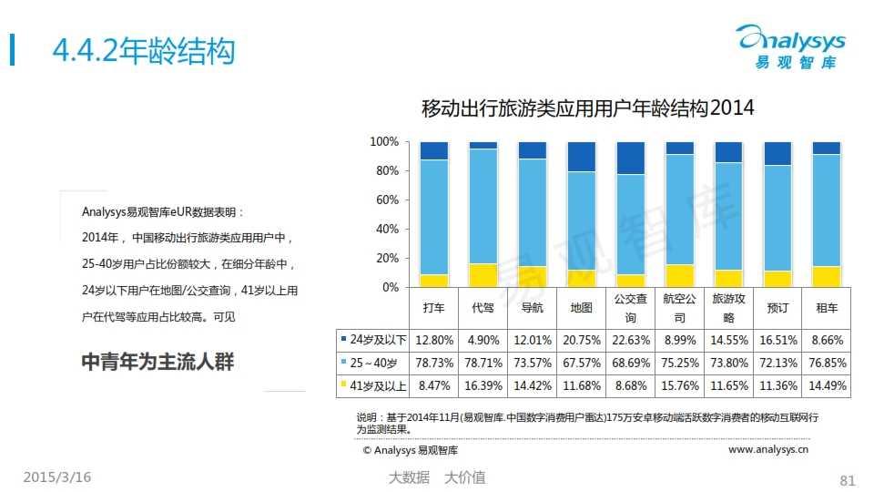 中国移动互联网用户行为统计报告2015_081