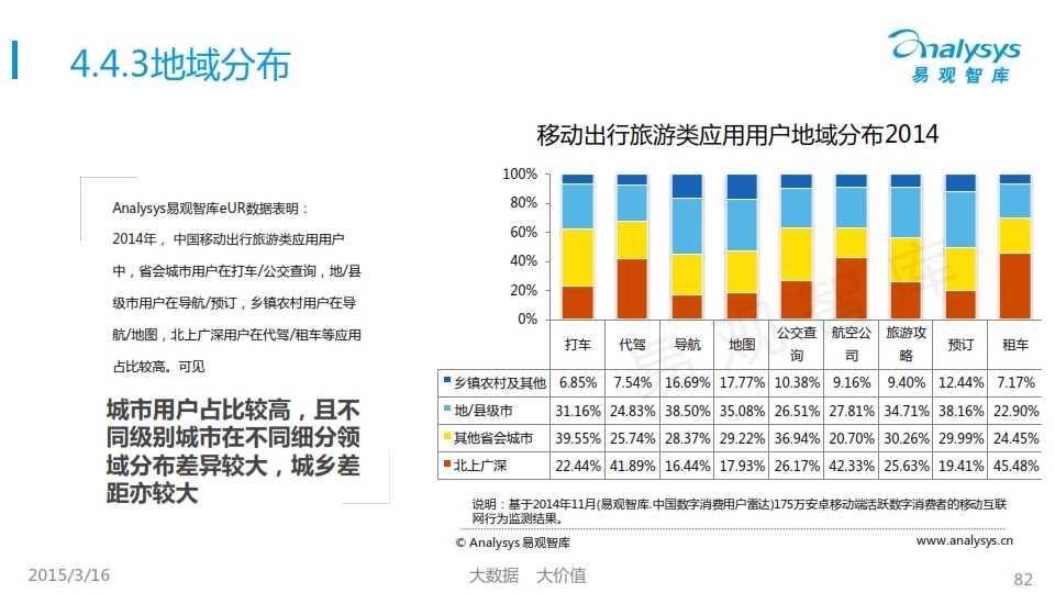 中国移动互联网用户行为统计报告2015_082