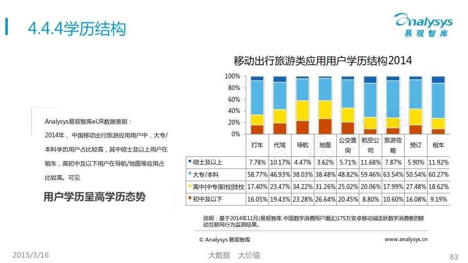 中国移动互联网用户行为统计报告2015_083