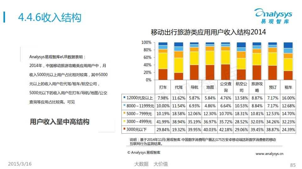中国移动互联网用户行为统计报告2015_085