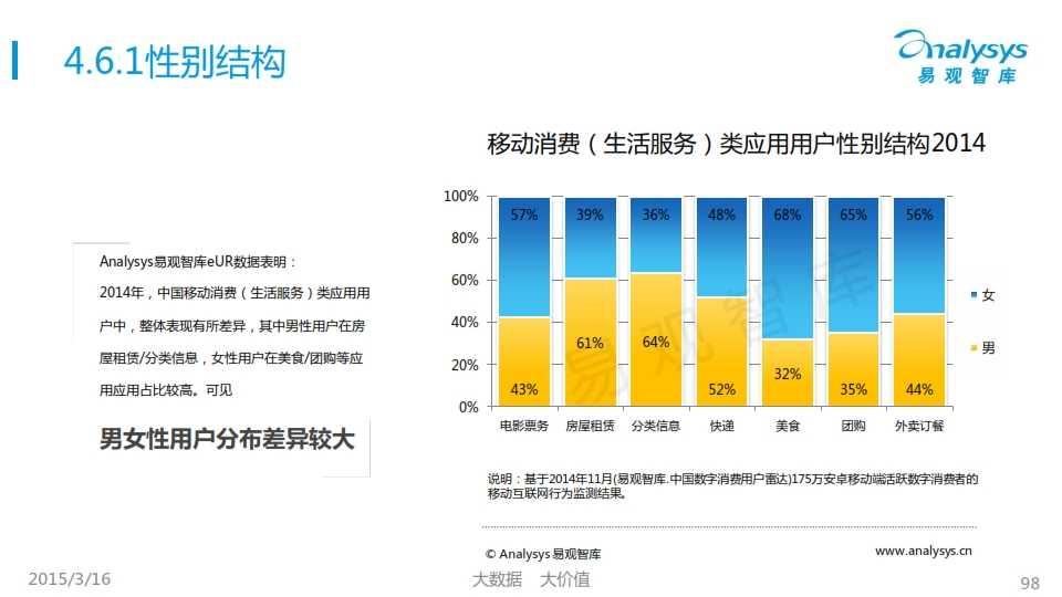 中国移动互联网用户行为统计报告2015_098