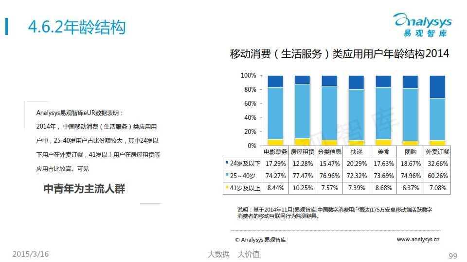 中国移动互联网用户行为统计报告2015_099