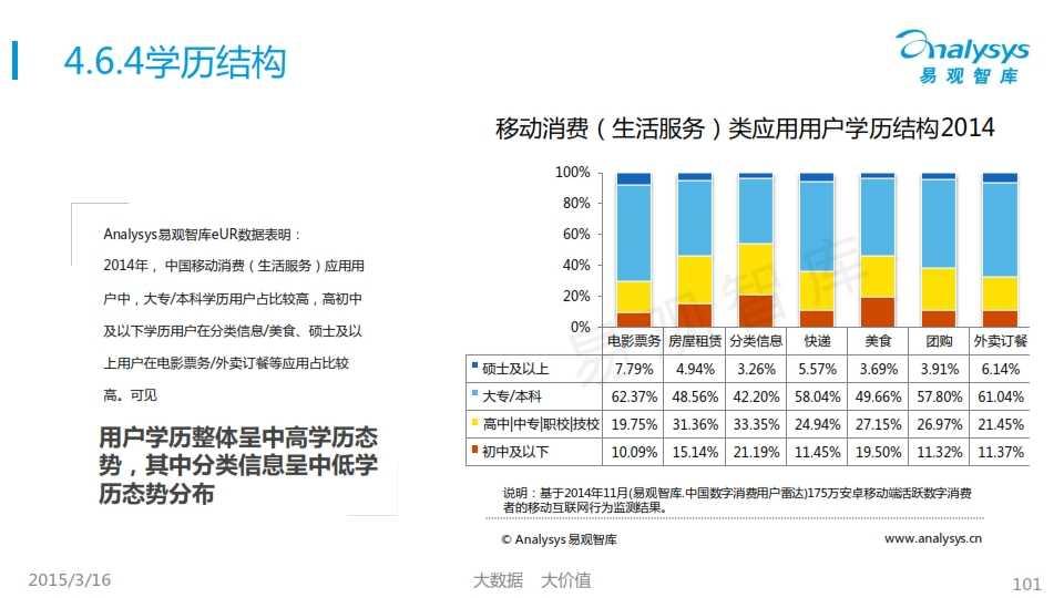 中国移动互联网用户行为统计报告2015_101