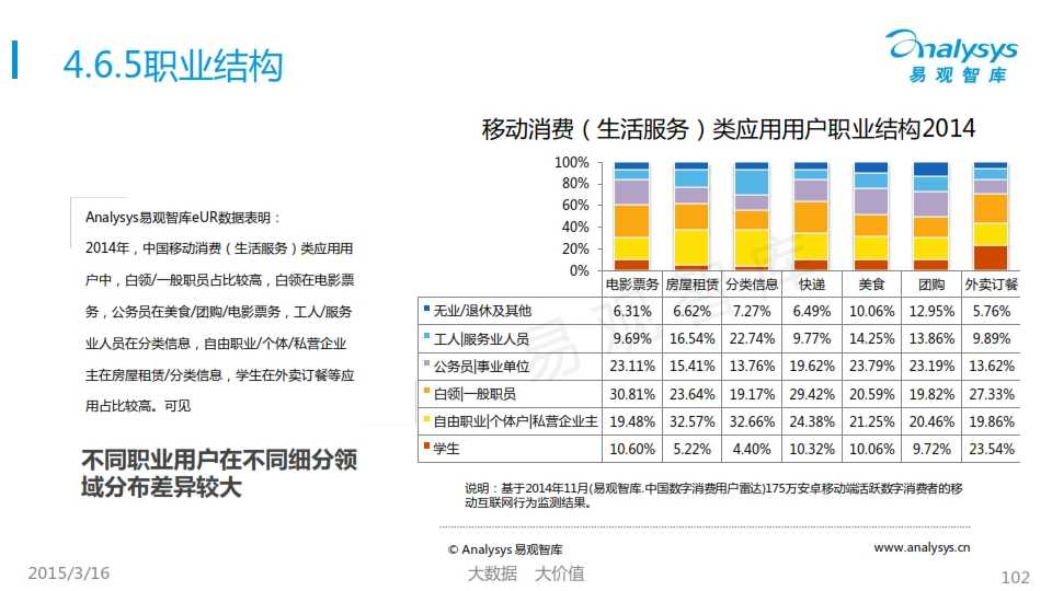中国移动互联网用户行为统计报告2015_102