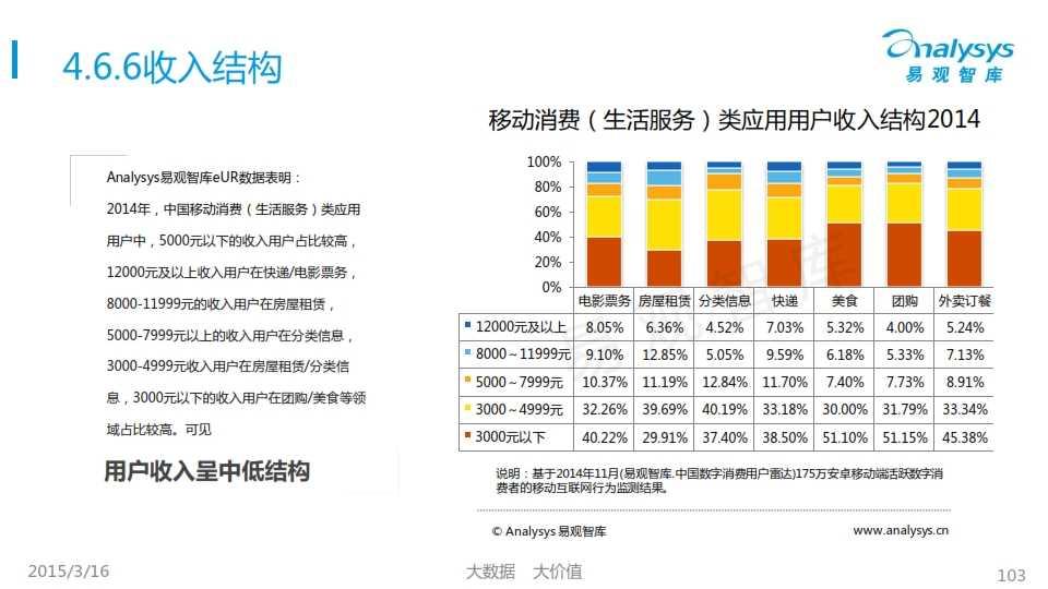中国移动互联网用户行为统计报告2015_103
