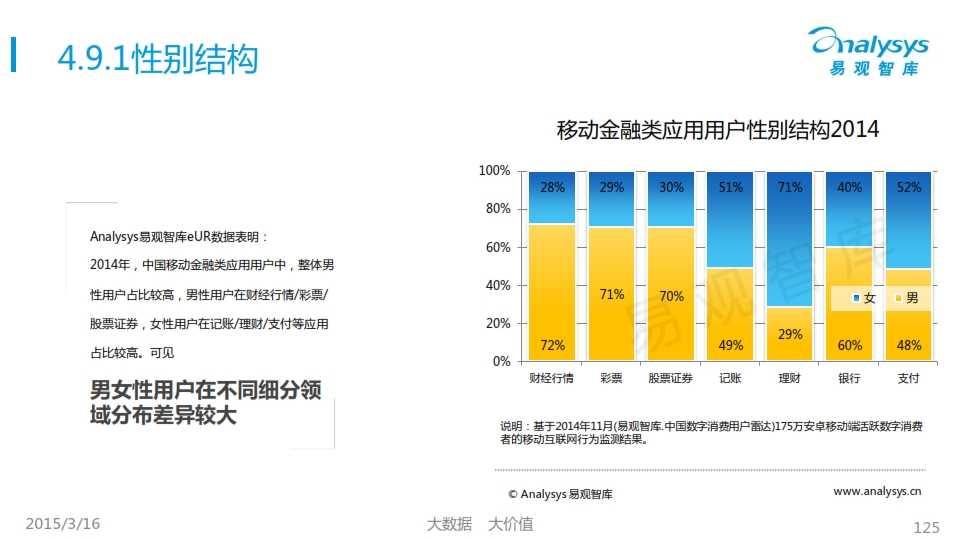 中国移动互联网用户行为统计报告2015_125